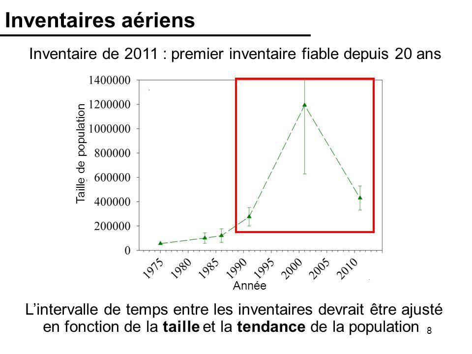 Inventaires aériens Inventaire de 2011 : premier inventaire fiable depuis 20 ans. Année. Taille de population.