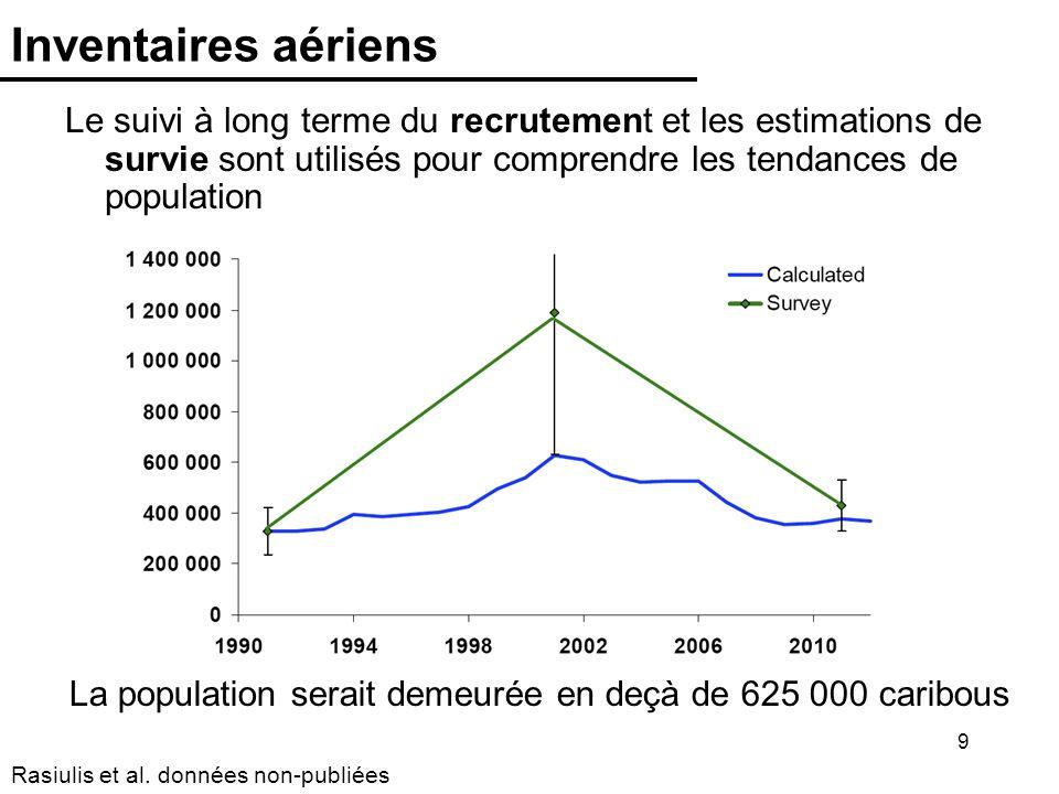 Inventaires aériens Le suivi à long terme du recrutement et les estimations de survie sont utilisés pour comprendre les tendances de population.