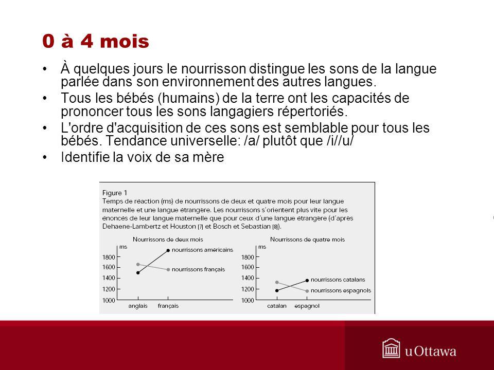 0 à 4 mois À quelques jours le nourrisson distingue les sons de la langue parlée dans son environnement des autres langues.