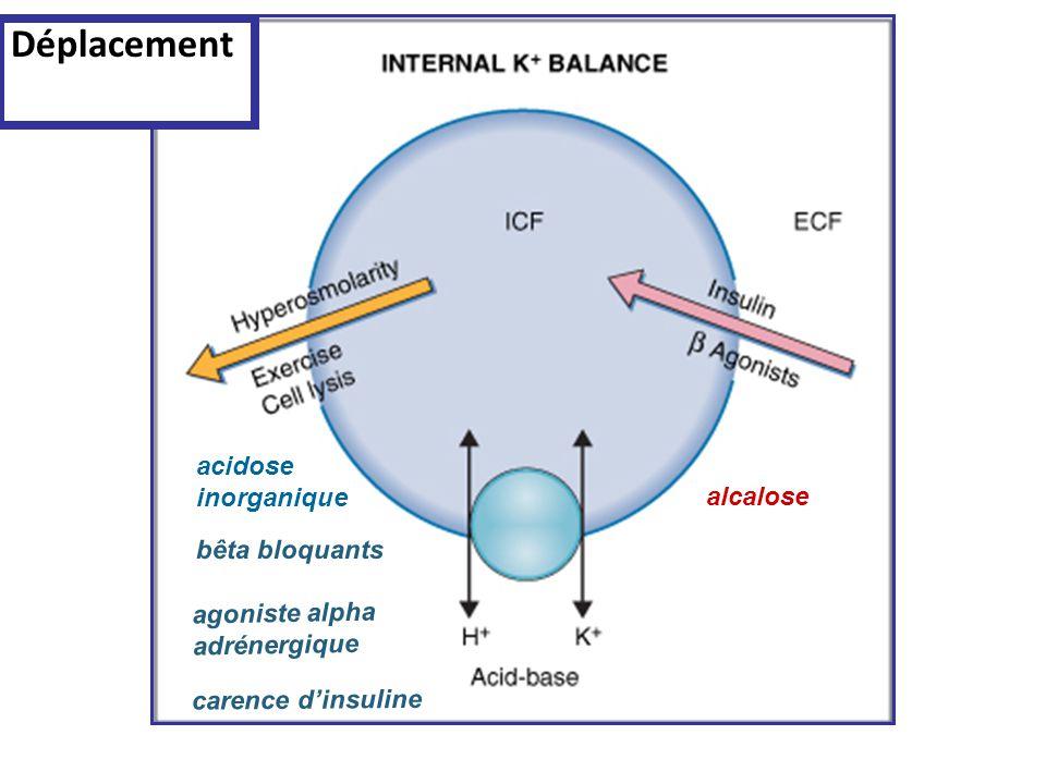 Déplacement acidose inorganique alcalose bêta bloquants agoniste alpha