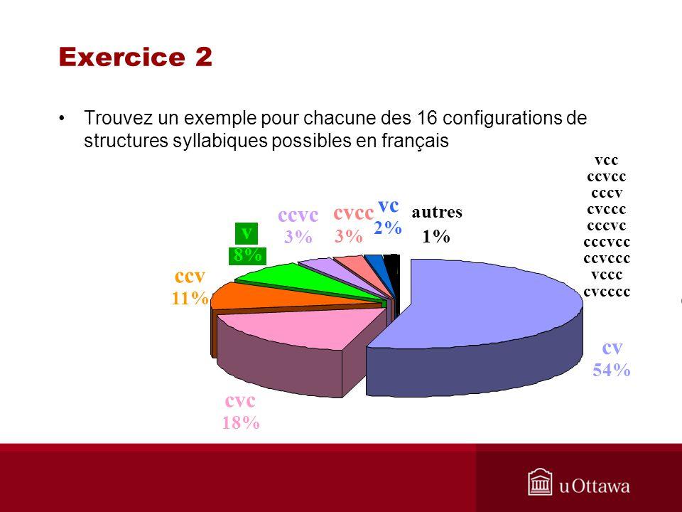 Exercice 2 vc ccvc cvcc v ccv cv cvc
