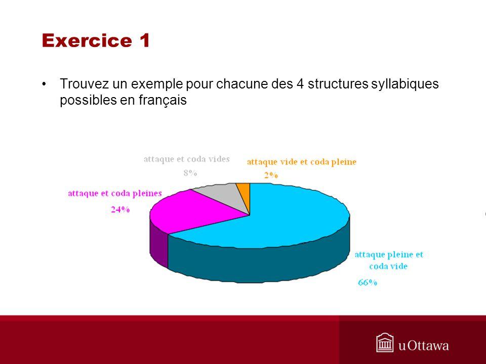 Exercice 1 Trouvez un exemple pour chacune des 4 structures syllabiques possibles en français