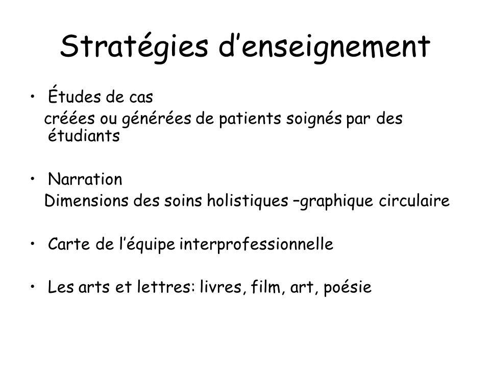 Stratégies d'enseignement