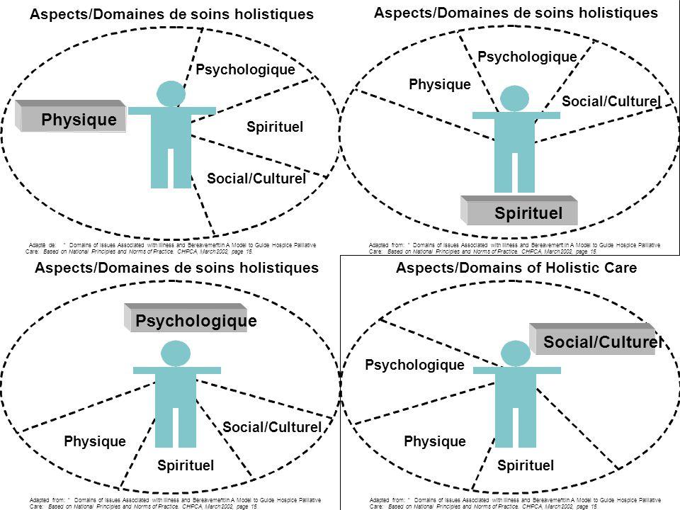Physique Spirituel Psychologique Social/Culturel