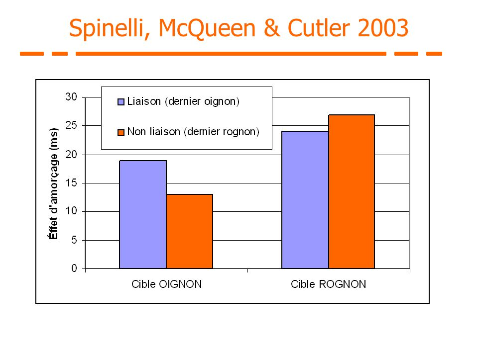 Spinelli, McQueen & Cutler 2003