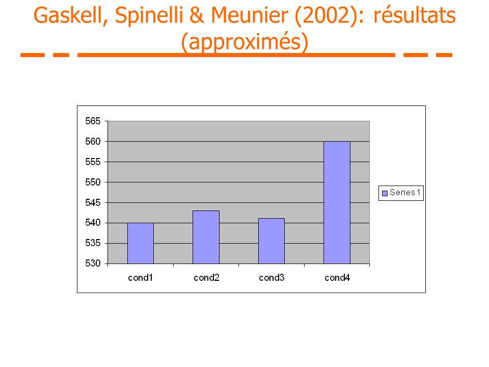 Gaskell, Spinelli & Meunier (2002): résultats (approximés)