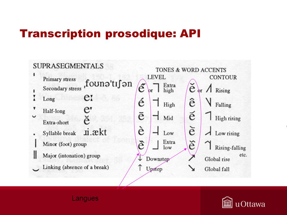 Transcription prosodique: API
