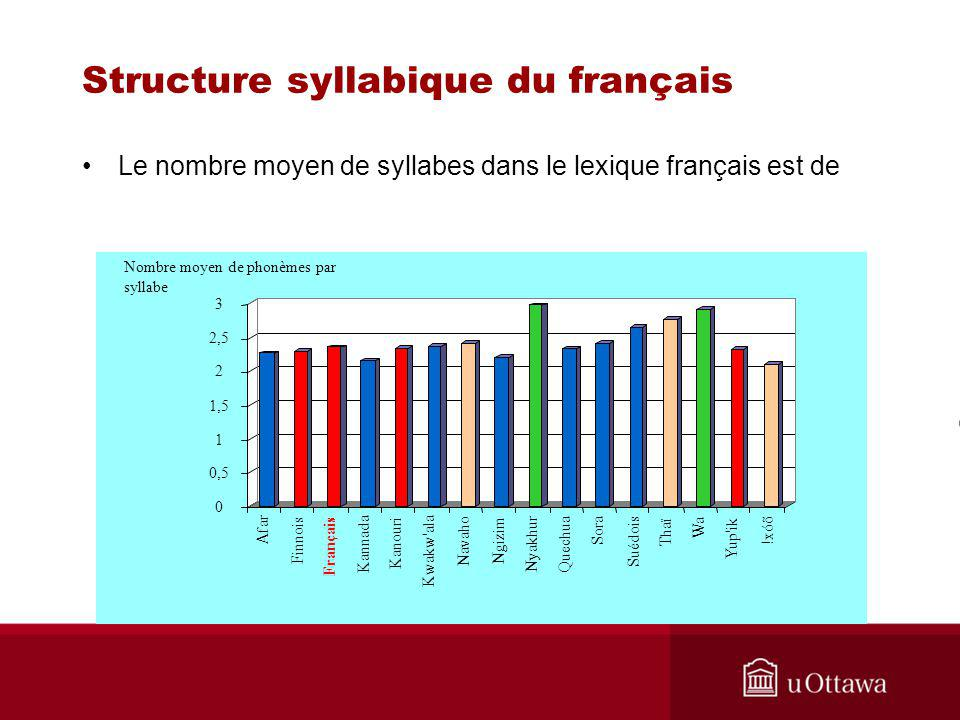 Structure syllabique du français
