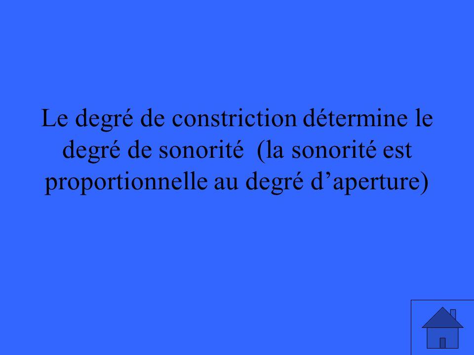 Le degré de constriction détermine le degré de sonorité (la sonorité est proportionnelle au degré d'aperture)