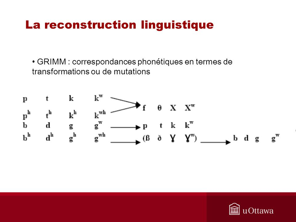 La reconstruction linguistique