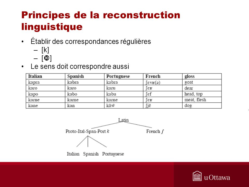 Principes de la reconstruction linguistique