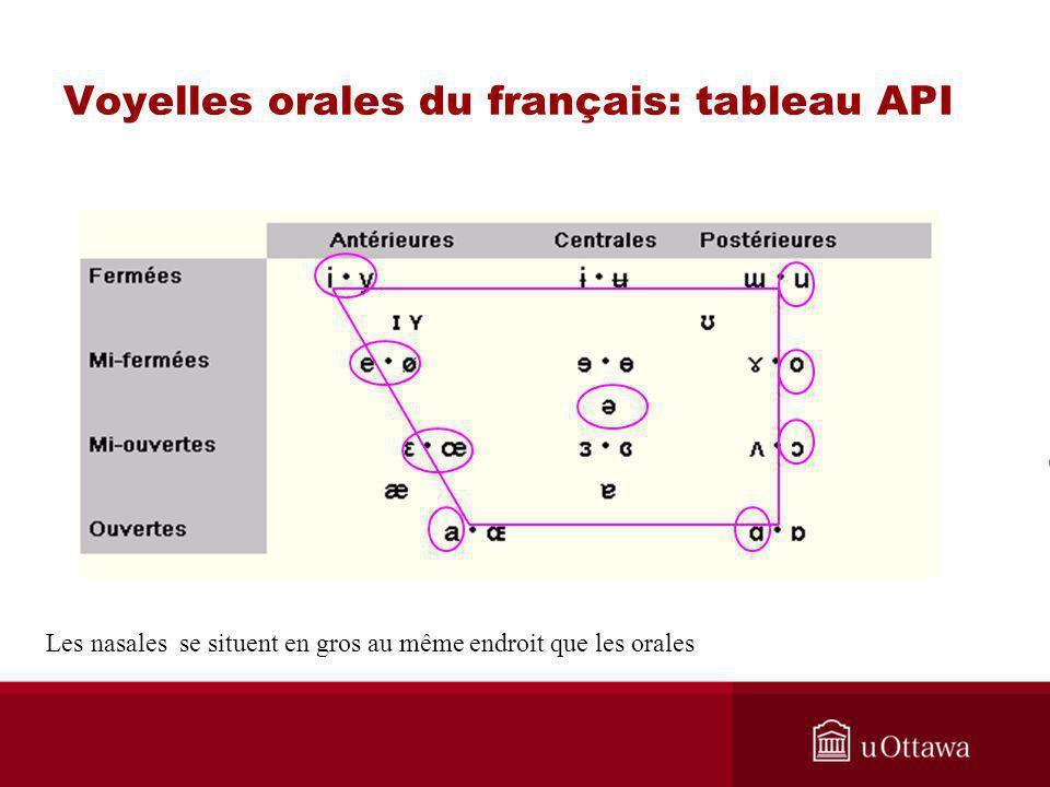 Voyelles orales du français: tableau API