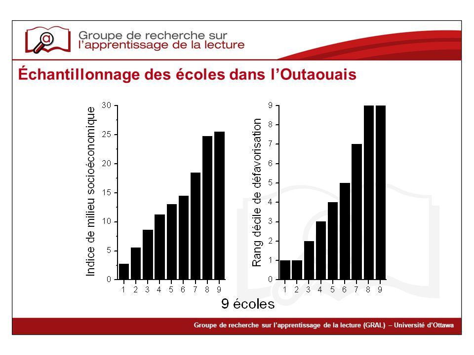 Échantillonnage des écoles dans l'Outaouais