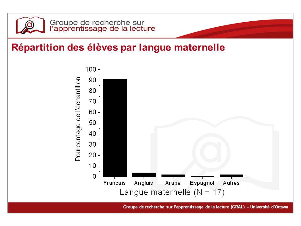 Répartition des élèves par langue maternelle