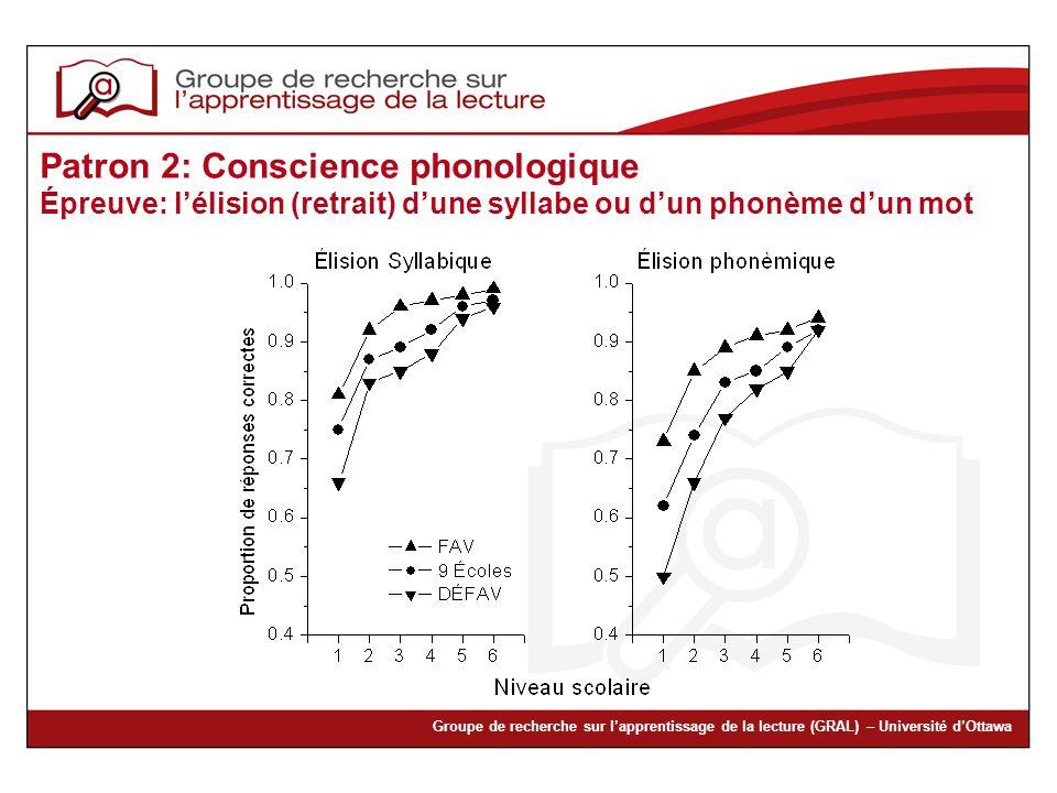 Patron 2: Conscience phonologique Épreuve: l'élision (retrait) d'une syllabe ou d'un phonème d'un mot