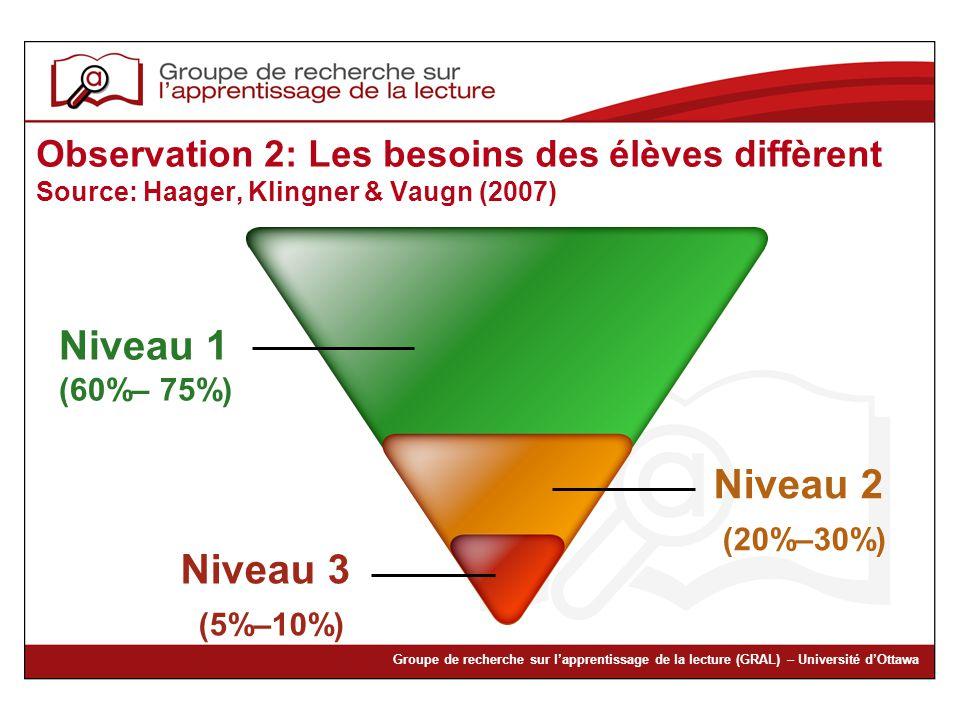 Niveau 2 (20%–30%) Niveau 3 (5%–10%)