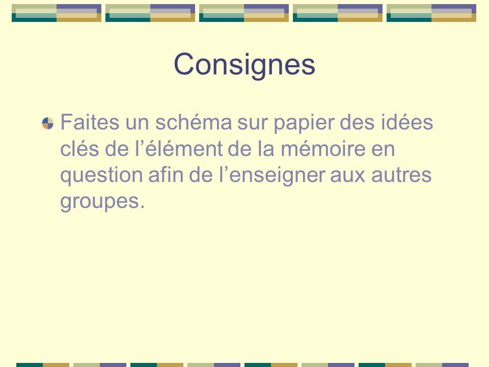 Consignes Faites un schéma sur papier des idées clés de l'élément de la mémoire en question afin de l'enseigner aux autres groupes.