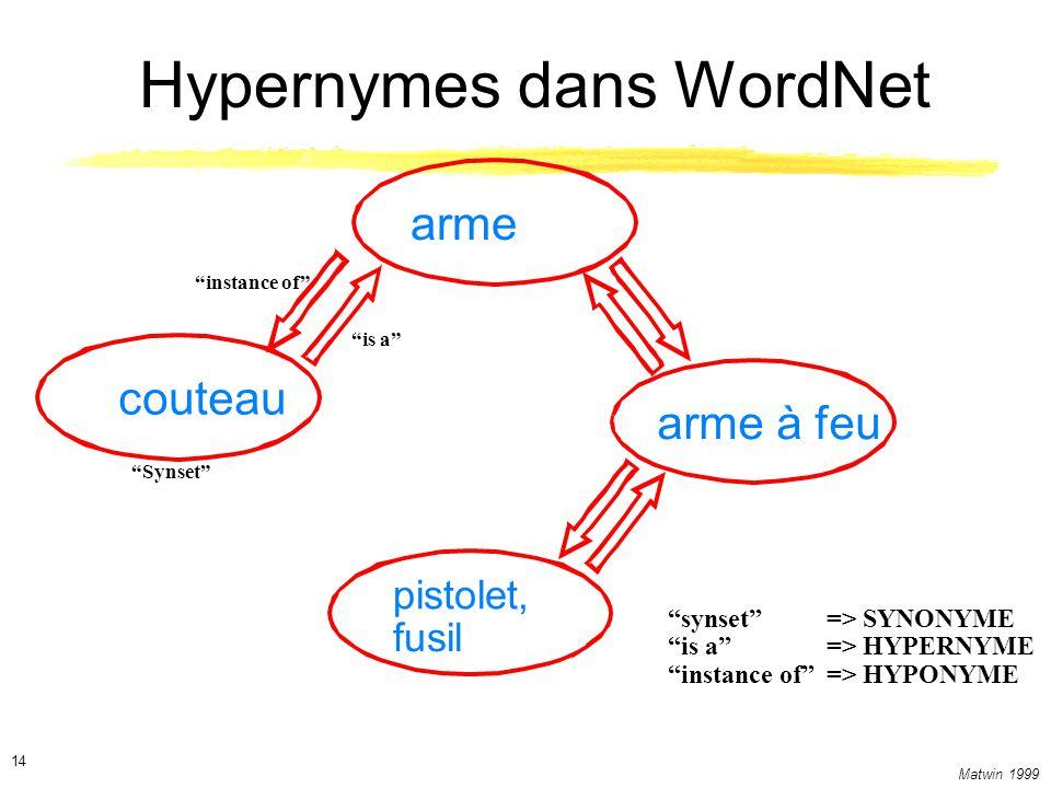 Hypernymes dans WordNet