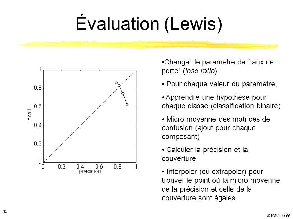 Évaluation (Lewis) Changer le paramètre de taux de perte (loss ratio) Pour chaque valeur du paramètre,