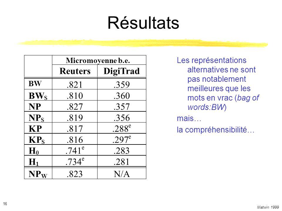 Résultats Reuters DigiTrad .821 .359 BW .810 .360 NP .827 .357 NP .819