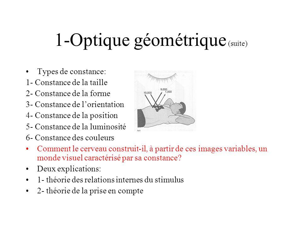 1-Optique géométrique (suite)