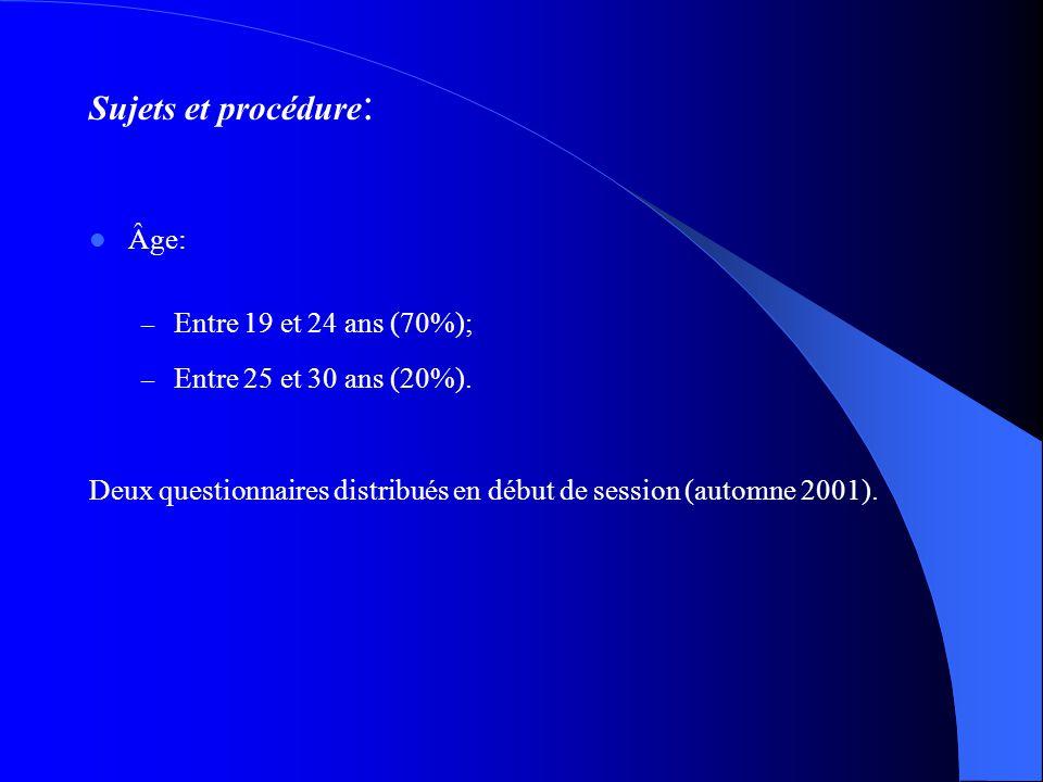 Sujets et procédure: Âge: Entre 19 et 24 ans (70%);