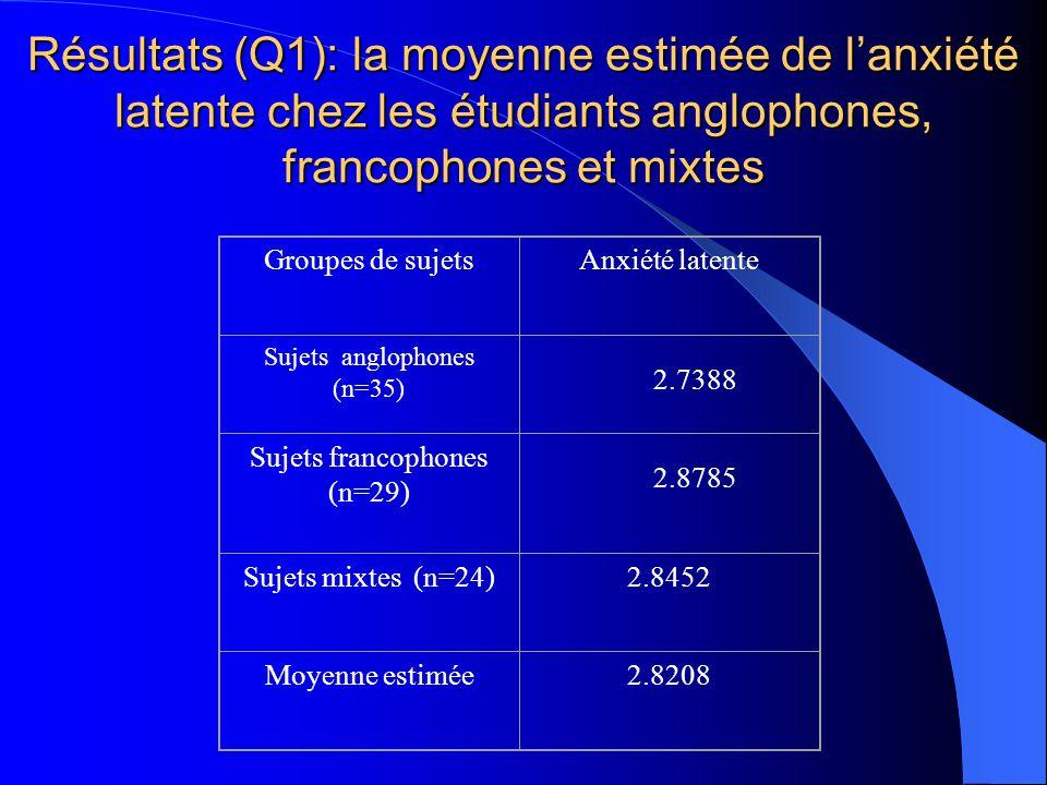 Résultats (Q1): la moyenne estimée de l'anxiété latente chez les étudiants anglophones, francophones et mixtes