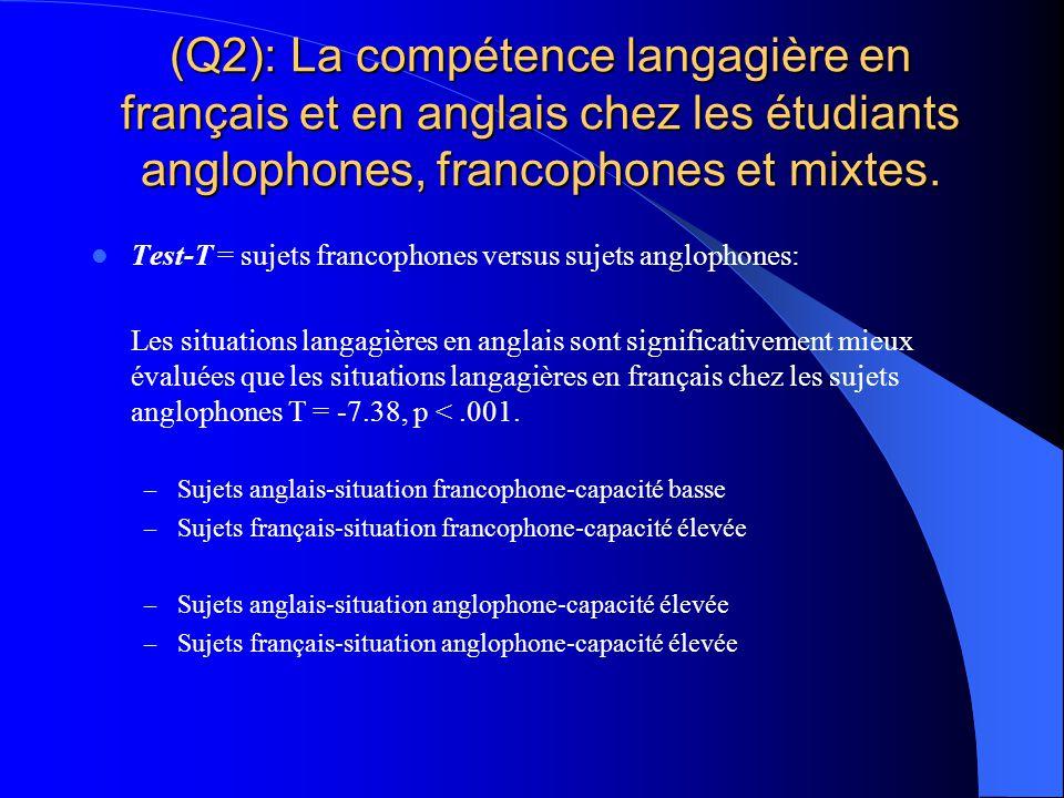 (Q2): La compétence langagière en français et en anglais chez les étudiants anglophones, francophones et mixtes.