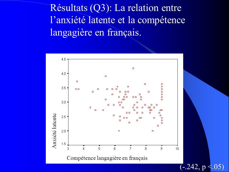 Résultats (Q3): La relation entre l'anxiété latente et la compétence langagière en français.