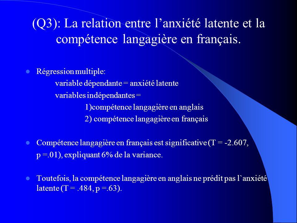 (Q3): La relation entre l'anxiété latente et la compétence langagière en français.