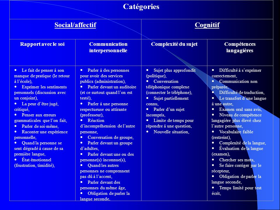 Catégories Social/affectif Cognitif Rapport avec le soi