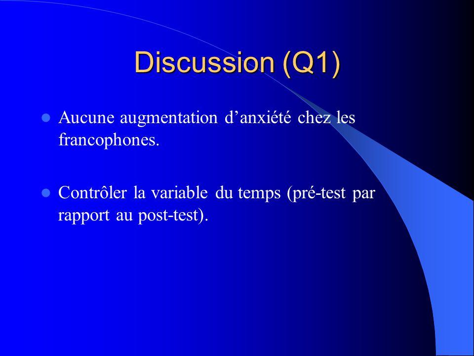 Discussion (Q1) Aucune augmentation d'anxiété chez les francophones.