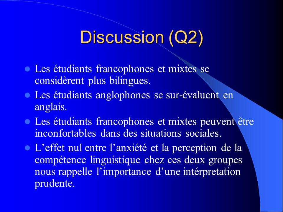 Discussion (Q2) Les étudiants francophones et mixtes se considèrent plus bilingues. Les étudiants anglophones se sur-évaluent en anglais.