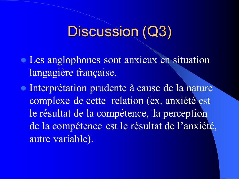 Discussion (Q3) Les anglophones sont anxieux en situation langagière française.