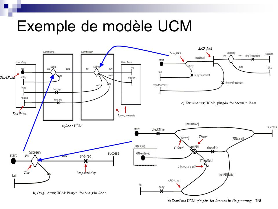 Exemple de modèle UCM c) Terminating UCM: plug-in for Sterm in Root a)