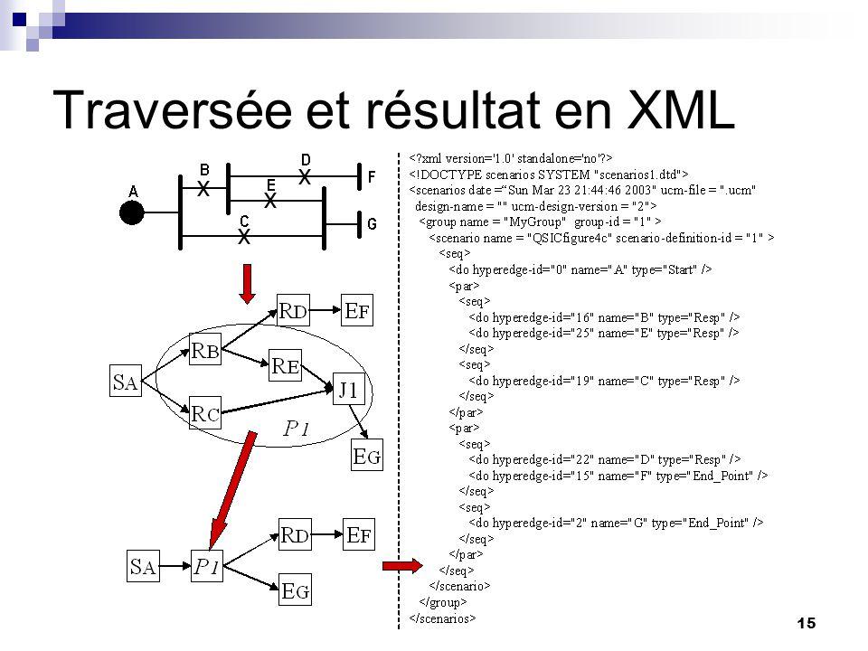 Traversée et résultat en XML