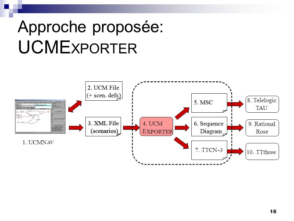 Approche proposée: UCMEXPORTER