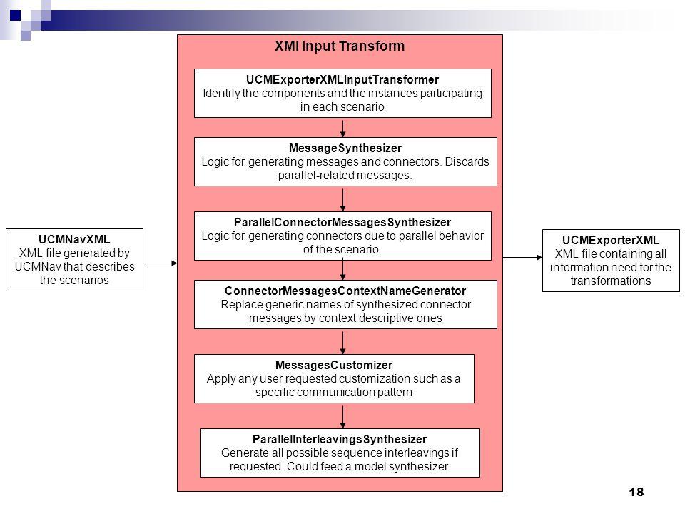 XMI Input Transform UCMExporterXMLInputTransformer