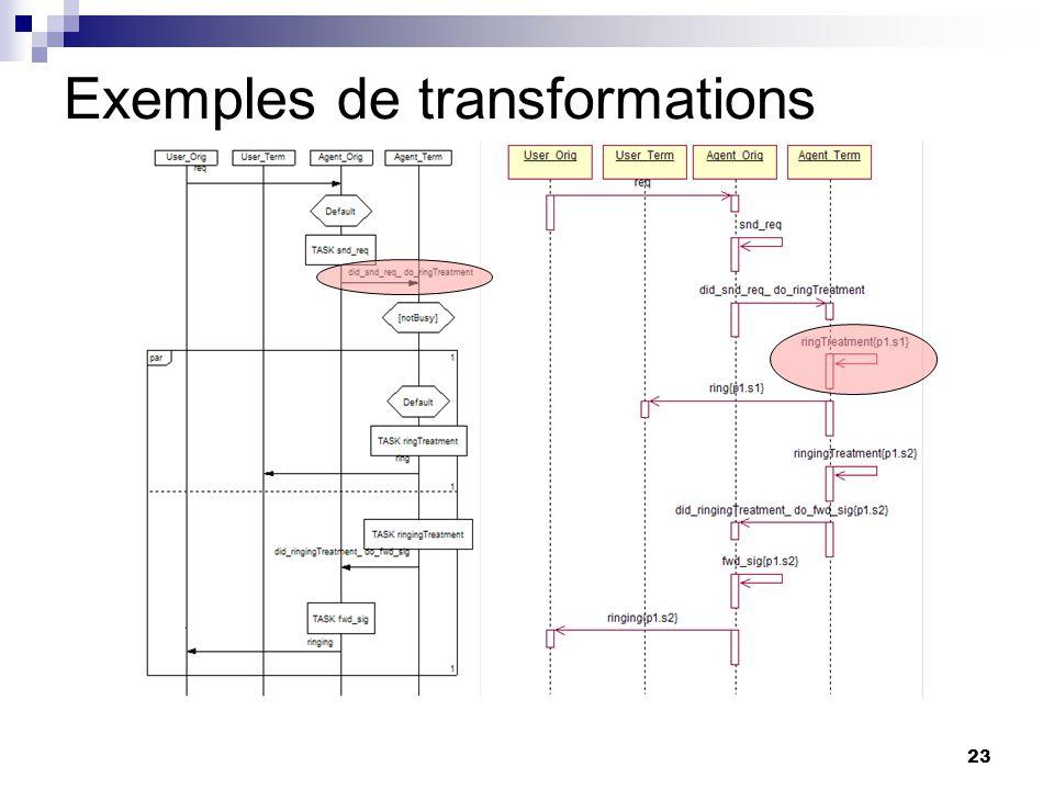 Exemples de transformations