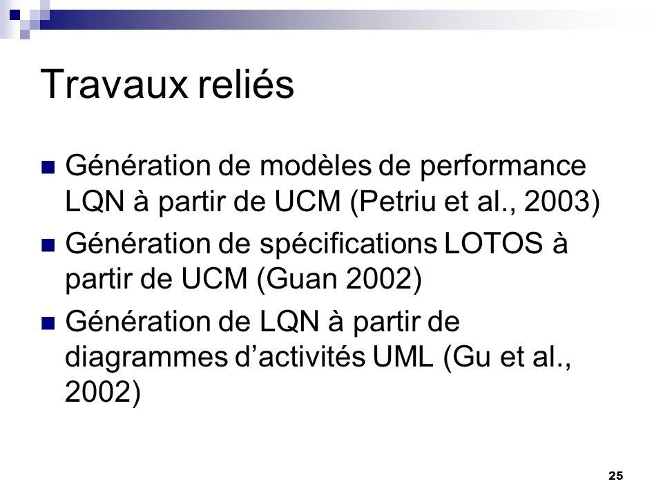 Travaux reliés Génération de modèles de performance LQN à partir de UCM (Petriu et al., 2003)