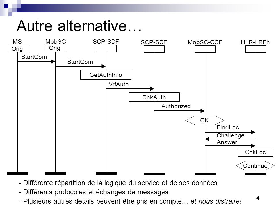 Autre alternative… MS. MobSC. Orig. SCP-SDF. SCP-SCF. MobSC-CCF. HLR-LRFh. HLR. Orig. GetAuthInfo.
