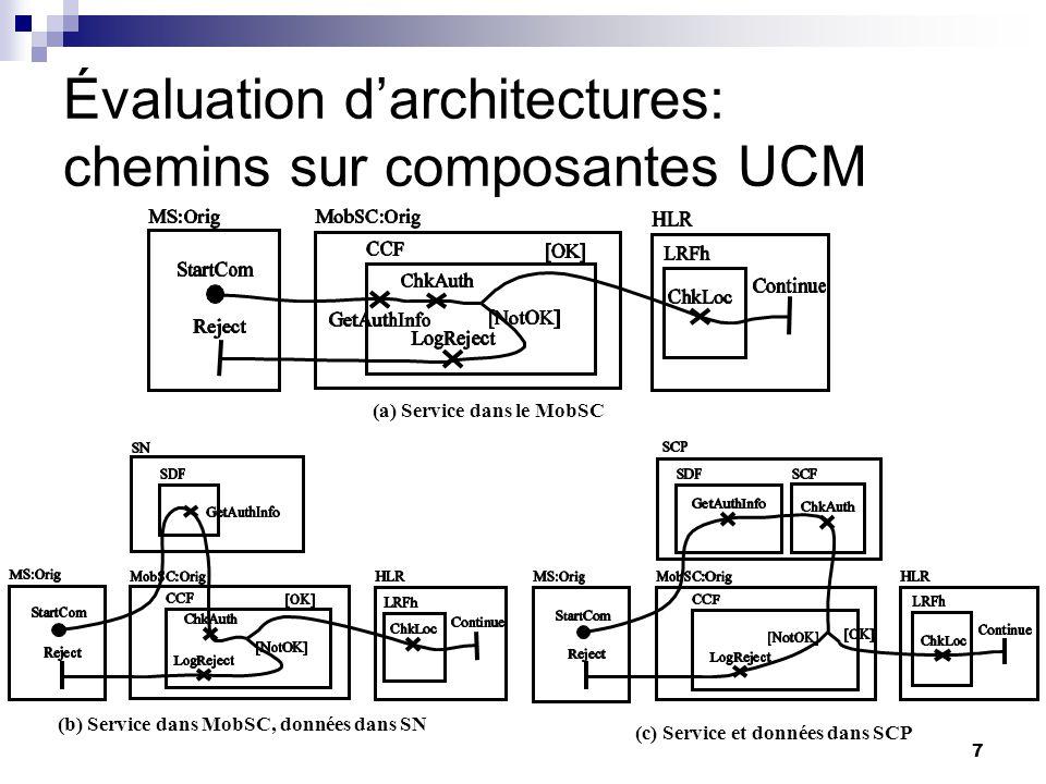 Évaluation d'architectures: chemins sur composantes UCM