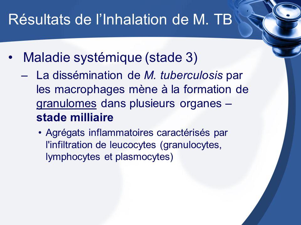 Résultats de l'Inhalation de M. TB
