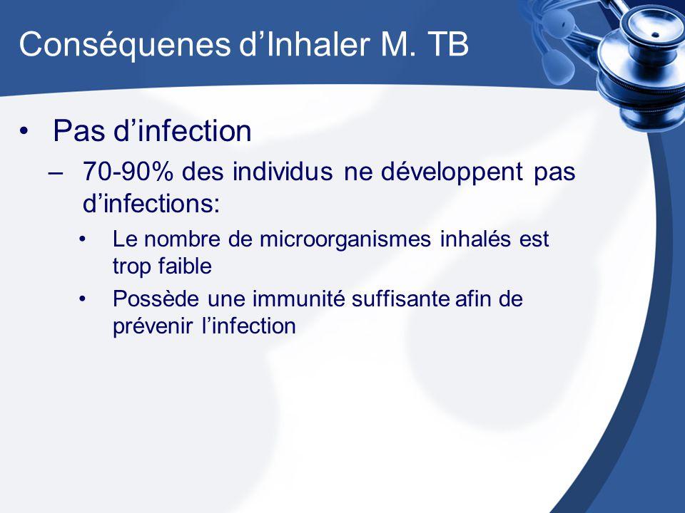 Conséquenes d'Inhaler M. TB