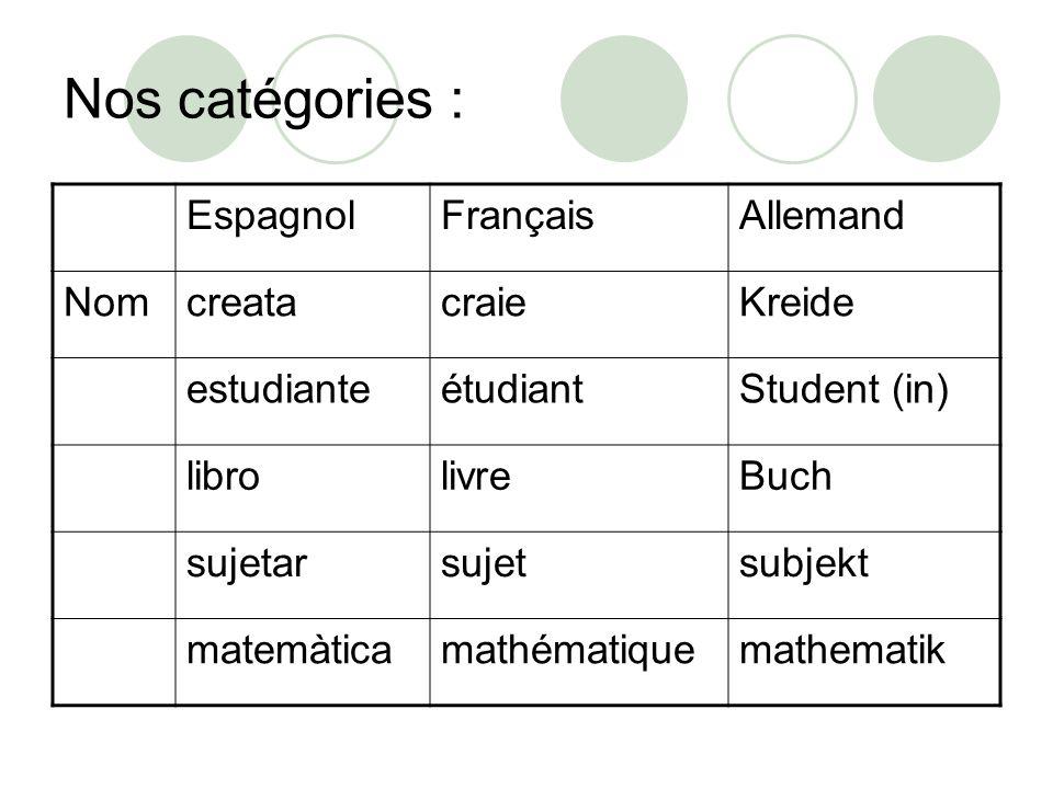 Nos catégories : Espagnol Français Allemand Nom creata craie Kreide