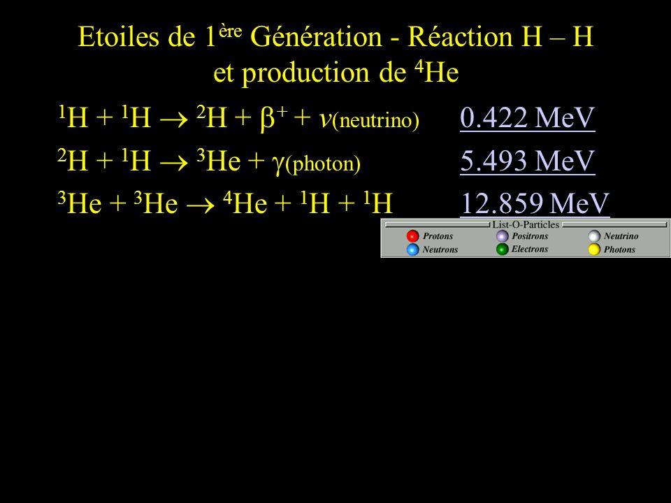 Etoiles de 1ère Génération - Réaction H – H et production de 4He