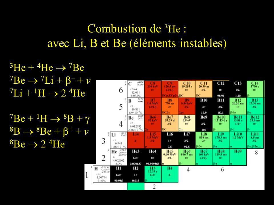 Combustion de 3He : avec Li, B et Be (éléments instables)