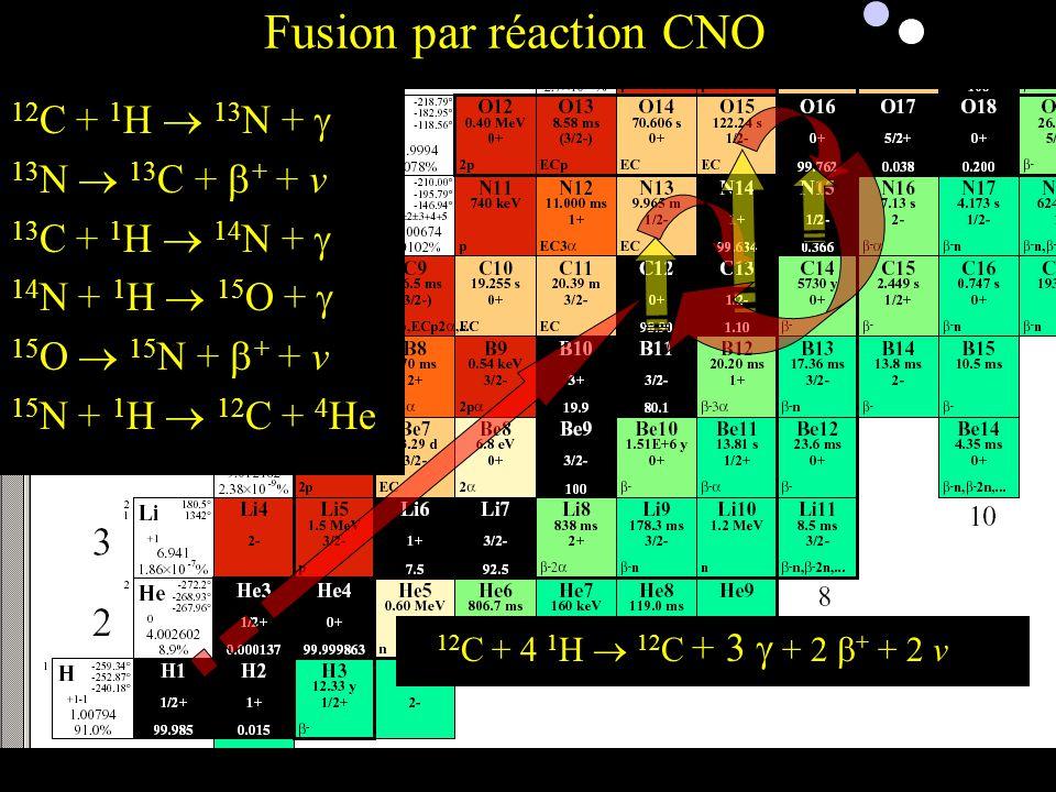 Etoiles de 2ème Génération (Soleil aujourd'hui) Fusion par réaction CNO