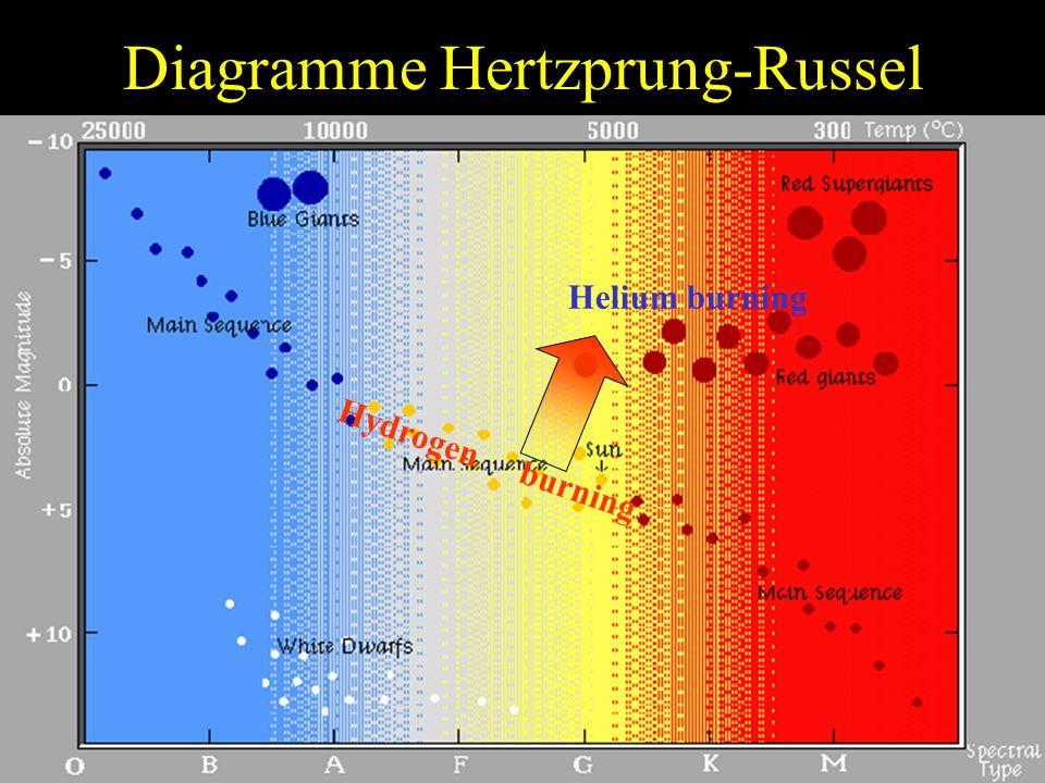 Diagramme Hertzprung-Russel
