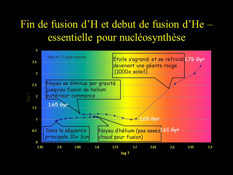 Fin de fusion d'H et debut de fusion d'He – essentielle pour nucléosynthèse
